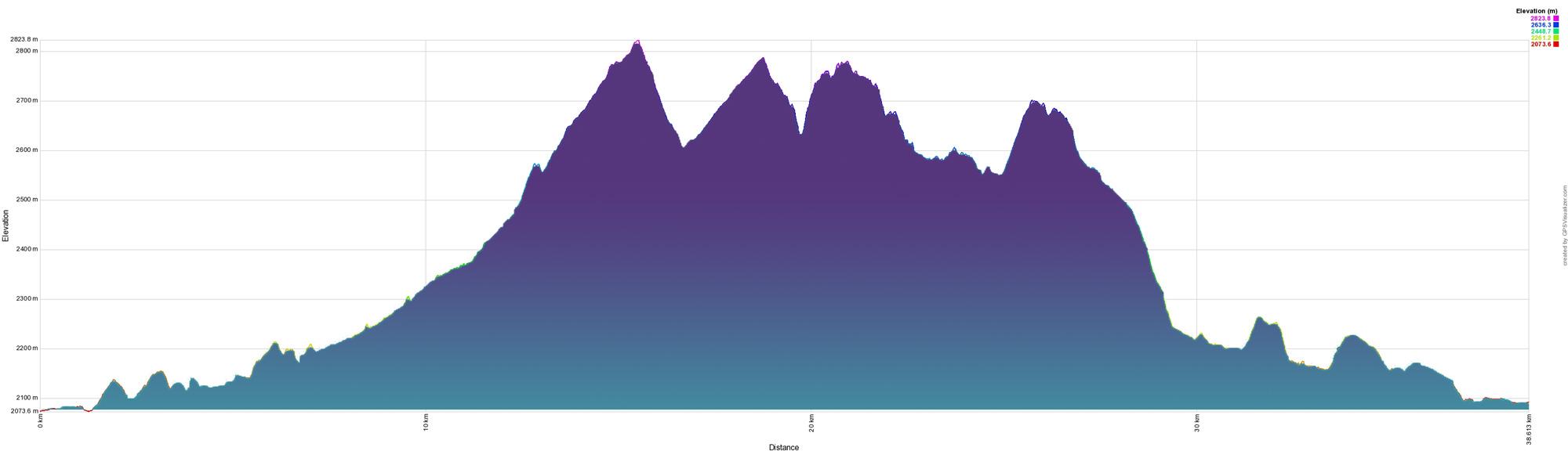 Perfíl de altimetría Tepec Trail 40K